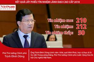Phó Thủ tướng Trịnh Đình Dũng nhận được 210 phiếu 'Tín nhiệm cao'
