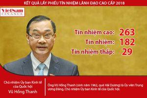 Chủ nhiệm Ủy ban Kinh tế Quốc hội Vũ Hồng Thanh nhận 262 phiếu 'Tín nhiệm cao'