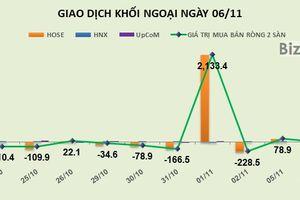 Phiên 6/11: Giảm mạnh giao dịch, khối ngoại chỉ mua ròng nhẹ hơn 11 tỷ đồng trên HOSE