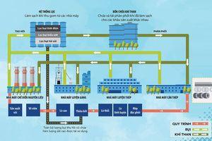 Hòa Phát: Quy trình sản xuất khép kín thân thiện môi trường