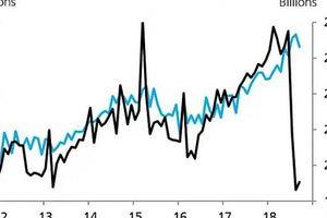 Hàng nhập khẩu của Mỹ từ Trung Quốc đã giảm 30% nhờ cuộc chiến thương mại