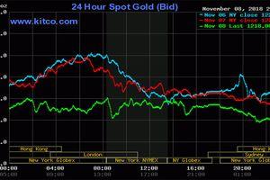 Fed giữ nguyên lãi suất, giá vàng tiếp tục đi xuống