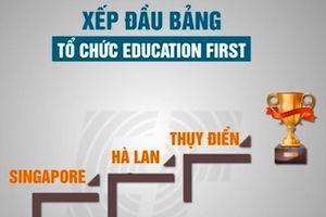 Clip: Trẻ em Hà Nội lọt top châu Á trong bảng xếp hạng Anh ngữ