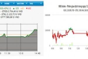 Nhiều cổ phiếu lớn hồi phục, VN-Index tăng gần bốn điểm