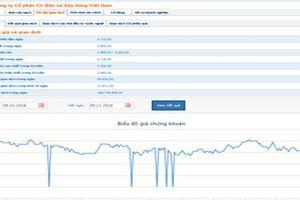 Cổ phiếu MCG bị đưa vào diện kiểm soát, từ ngày 16/11 tới