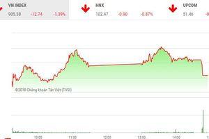 VN-Index giảm hơn 12 điểm