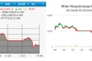 VN-Index giảm tiếp hơn bốn điểm