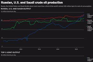 Nguy cơ dư thừa dầu vì kinh tế châu Á suy yếu