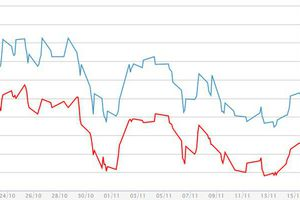 Giá vàng miếng chật vật đi lên, USD tự do giảm theo thế giới