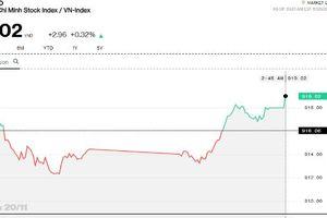 Chứng khoán chiều 20/11: Tâm lý tích cực, PVS bất ngờ vượt MA200
