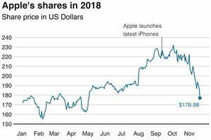 Bốn lý do khiến giá cổ phiếu Apple rớt thảm