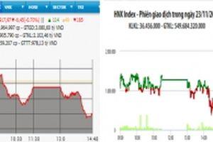 VN-Index giảm hơn sáu điểm phiên cuối tuần