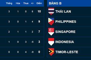 ĐT Philippines sẽ gặp ĐT Việt Nam ở bán kết AFF Cup 2018