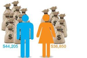 ILO: Lương của nam giới tiếp tục cao hơn nữ giới