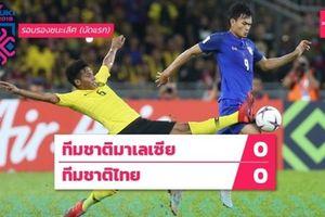 Cầm hòa Malaysia 0–0, Thái Lan toan tính ở bán kết lượt về