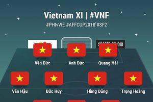 Chi tiết về 11 cầu thủ tuyển Việt Nam ở trận gặp Philippines