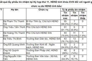Nữ Chủ tịch HĐND tỉnh Yên Bái có số phiếu tín nhiệm cao cao nhất