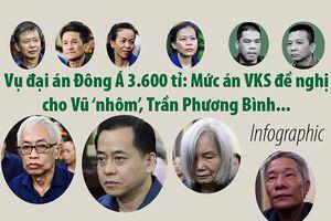 Mức án VKS đề nghị cho Vũ 'nhôm', Trần Phương Bình