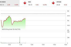 Phiên sáng 10/12: Sắc đỏ chiếm ưu thế, thị trường điều chỉnh