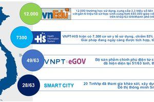 Triển khai chiến lược 4.0, VNPT tập trung phát triển mạnh các sản phẩm, dịch vụ CNTT