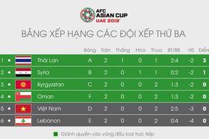 Để có thể đi tiếp ở Asian Cup 2019, Việt Nam cần điều kiện gì?