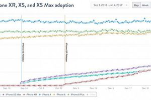 iPhone X chiếm tới 11.71% thị phần các điện thoại iPhone