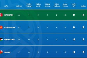 Kết quả bảng C Asian Cup 2019 (16/1): Thế trận biến động, ĐTQG Việt Nam gặp khó