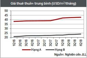 Giá thuê văn phòng tại TPHCM tiếp tục tăng