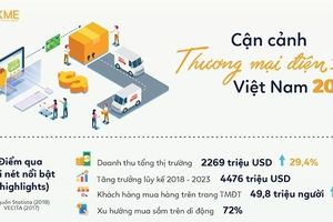 Thứ tự xếp hạng ngành thương mại điện tử bất ngờ thay đổi trong quý IV/2018