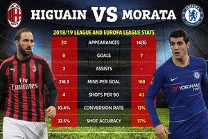 Chelsea có lo ngại thống kê sốc chỉ ra Higuain còn 'gỗ' hơn cả Morata?