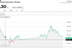 Chứng khoán chiều 18/1: Không núp bóng Blue-chip, cổ phiếu vốn hóa thấp tự xoay xở