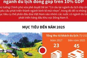 Mục tiêu đến năm 2025, ngành du lịch đóng góp trên 10% GDP