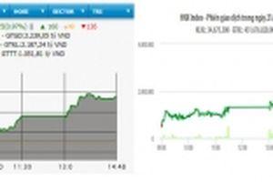 Cổ phiếu ngân hàng bứt phá, VN-Index vượt ngưỡng 910 điểm