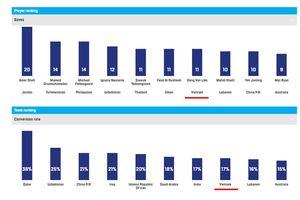 Những thống kê ấn tượng về ĐT Việt Nam trên trang chủ AFC