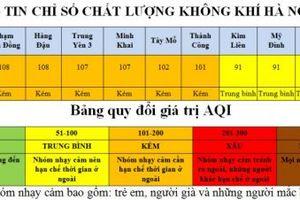 Không còn khu vực có chất lượng không khí xấu tại Hà Nội