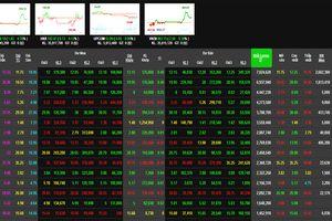 Phiên 23/1: Thị trường rung lắc mạnh, VN-Index bất ngờ vọt tăng cuối phiên