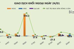 Phiên 24/1: Khối ngoại gom thêm hơn 1,5 triệu cổ phiếu CTG và 1 triệu cổ phiếu STB