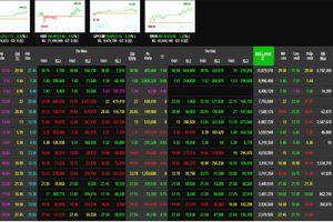 Phiên 13/2: Nhóm ngân hàng chốt lời, nhưng VN-Inedx vẫn tăng mạnh