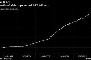 Nợ công Mỹ vượt ngưỡng 22.000 tỷ USD