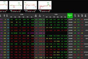 Phiên 15/2: Nhóm cổ phiếu trụ mất giá, VN-Index rung lắc và đứng trong sắc đỏ