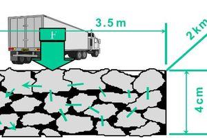 Một số kết quả nghiên cứu về hỗn hợp Mastic nhựa đá dăm trong xây dựng mặt đường ở Việt Nam