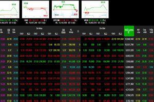 Nhóm bluechip chốt lời, VN-Index vẫn giữ được mức tăng khá tốt