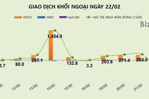 Phiên 22/2: Khối ngoại bơm thêm 290 tỷ đồng, tập trung gom mạnh chứng chỉ quỹ E1VFVN30