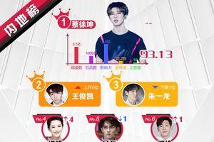 BXH sao quyền lực Weibo giữa tháng 2: Vương Tuấn Khải - Angela Baby tăng mạnh, Thái Từ Khôn đứng nhất