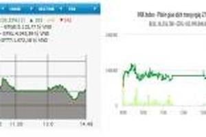HNX-Index giảm nhẹ, VN-Index lấy lại mốc 990 điểm