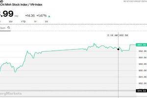 Chứng khoán chiều 4/3: Thị trường hưng phấn, VN-Index lấy đà chinh phục ngưỡng 1.000 điểm
