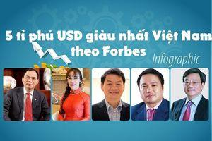 Những tỉ phú giàu nhất Việt Nam theo bình chọn của Forbes