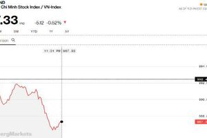 Chứng khoán sáng 6/3: VN-Index thủng 990 điểm, khối ngoại tiếp tục lặng lẽ mua vào