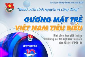T.Ư Đoàn giới thiệu bộ công cụ tuyên truyền Tháng Thanh niên 2019