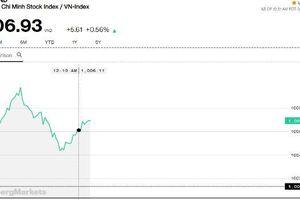 Chứng khoán sáng 13/3: Cổ phiếu ngân hàng tiếp tục là nòng cốt, giao dịch HOSE tăng vọt